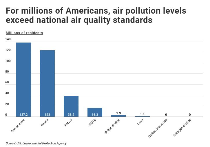 Most Polluted Cities 1