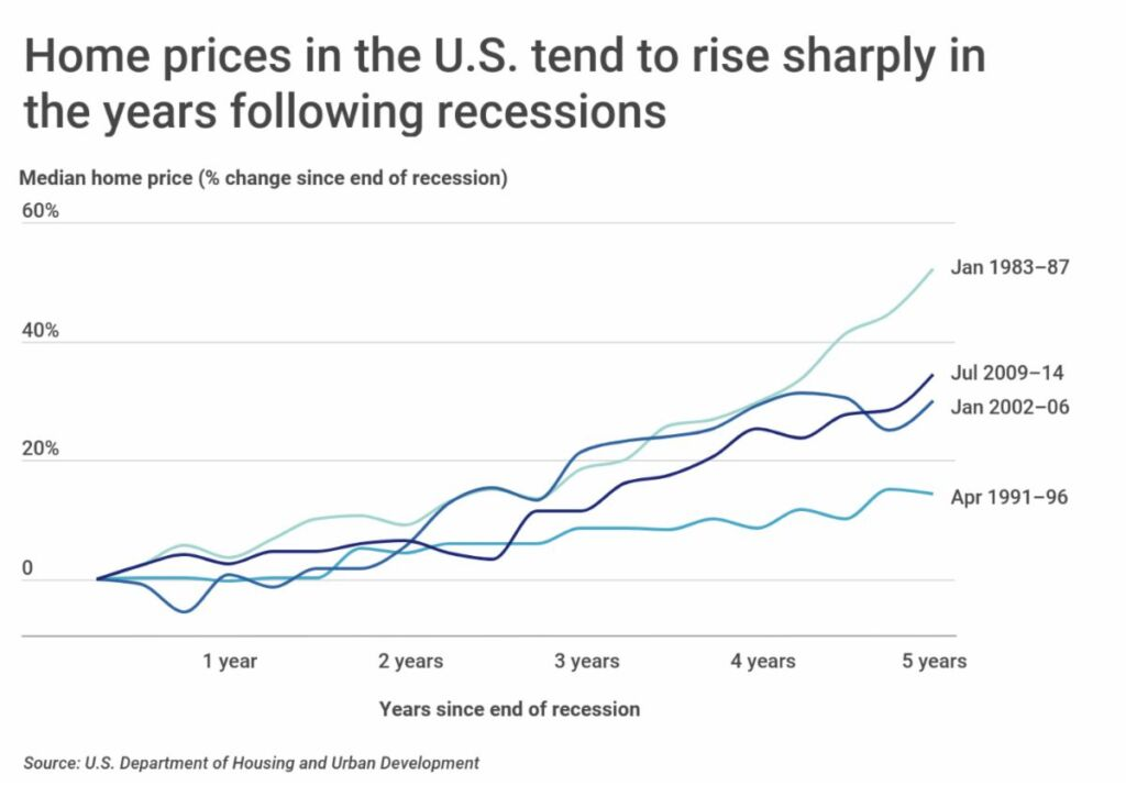 New data shows Utah has had 7th largest increase in home prices since 2010