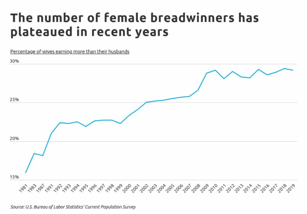The number of female breadwinners has plateaued in recent years