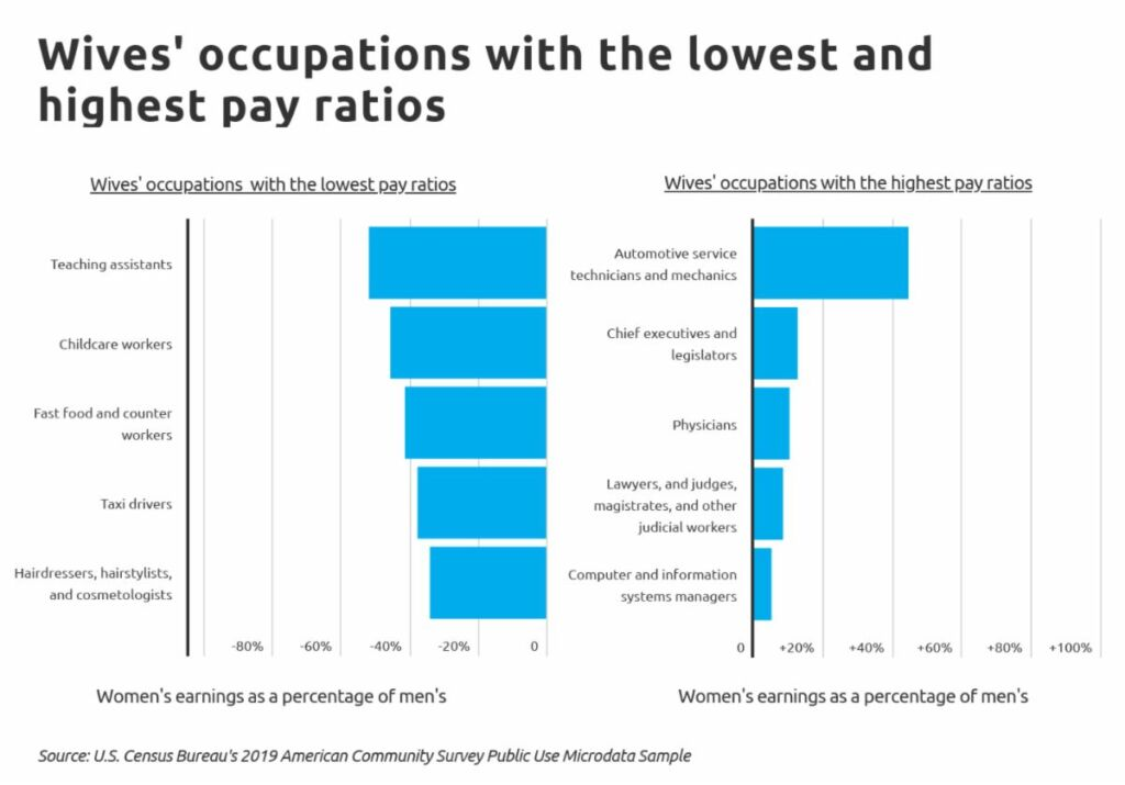 Wives_ occupations with the lowest and highest pay ratios