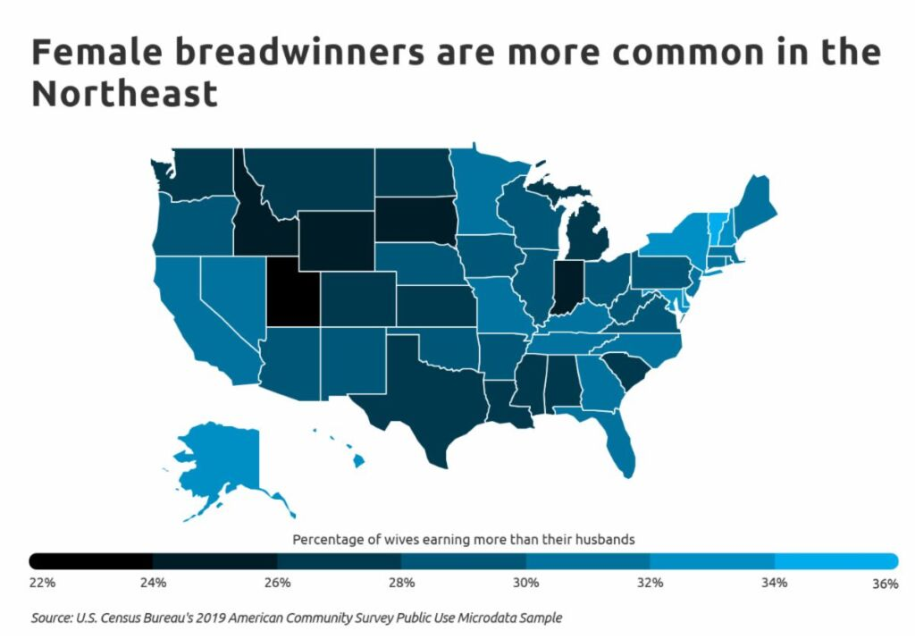 Female breadwinners are more common in the NortheastFemale breadwinners are more common in the Northeast